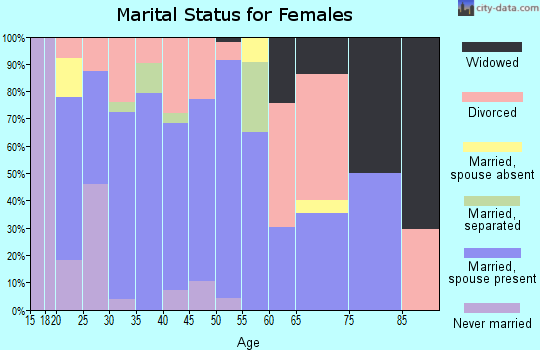 Zip code 74450 marital status for females