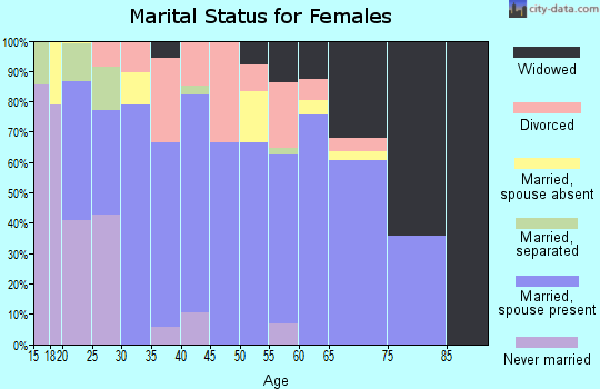 Zip code 74455 marital status for females