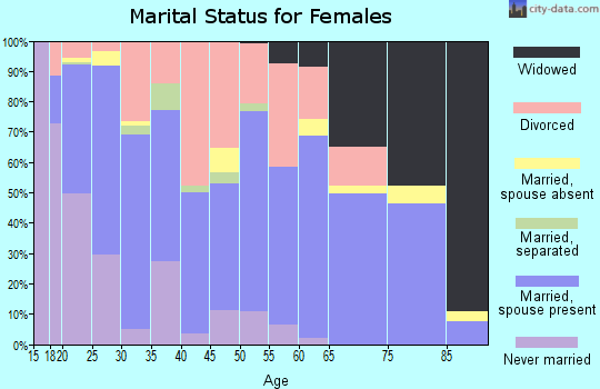Zip code 74462 marital status for females