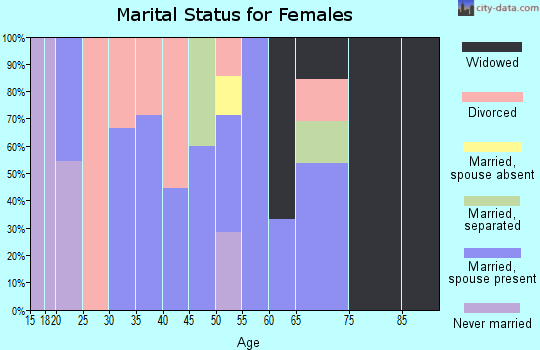 Zip code 74468 marital status for females