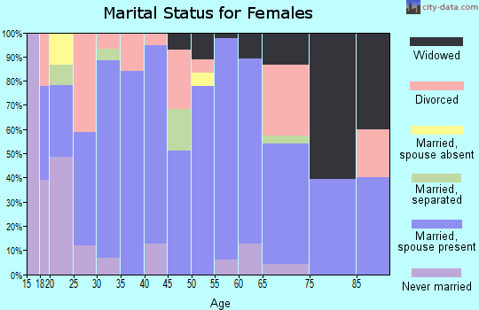 Zip code 74470 marital status for females
