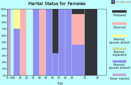 Zip code 74521 marital status for females