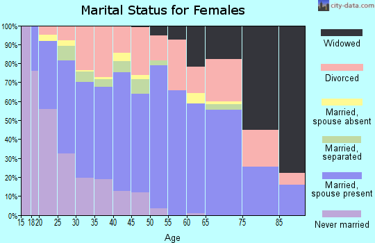 Zip code 74525 marital status for females