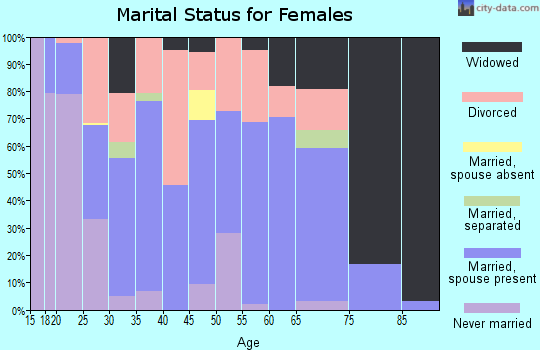 Zip code 74538 marital status for females
