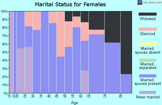 Zip code 74565 marital status for females