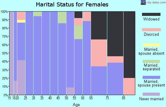 Zip code 74569 marital status for females