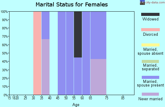 Zip code 74576 marital status for females