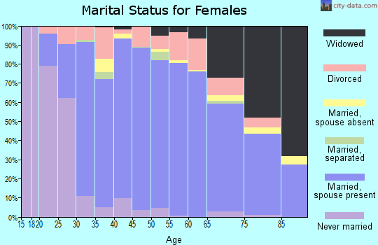 Zip code 74604 marital status for females