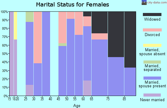 Zip code 74632 marital status for females