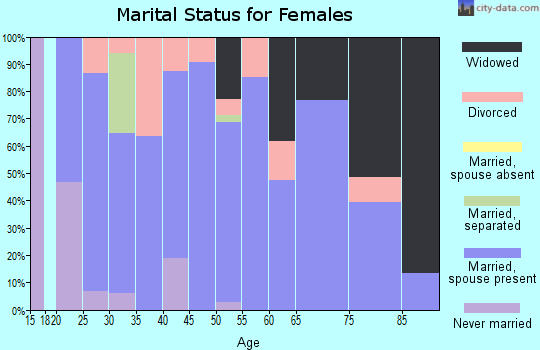 Zip code 74652 marital status for females