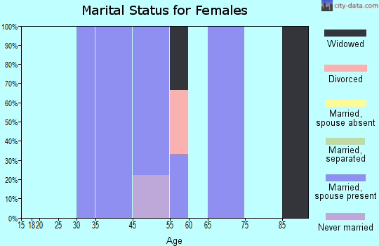 Zip code 74721 marital status for females