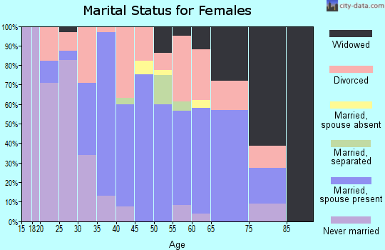Zip code 74727 marital status for females