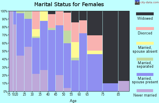 Zip code 74730 marital status for females