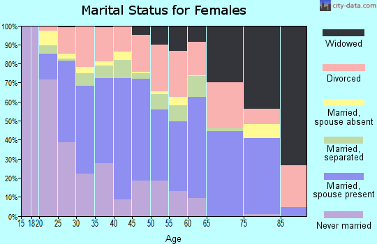 Zip code 74745 marital status for females