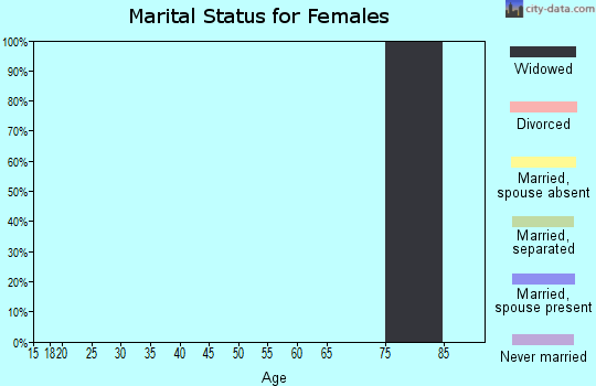 Zip code 74753 marital status for females