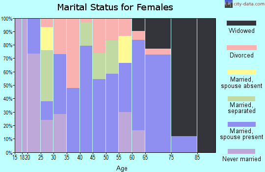 Zip code 74756 marital status for females