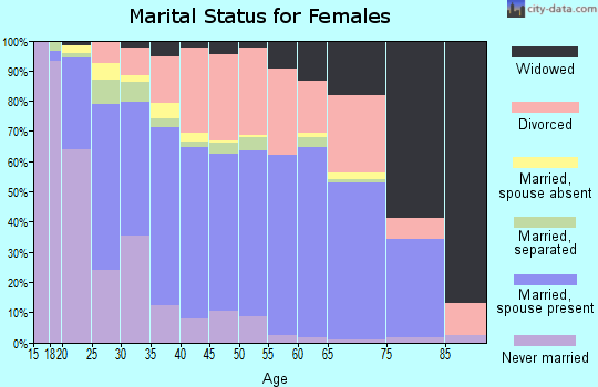 Zip code 74801 marital status for females
