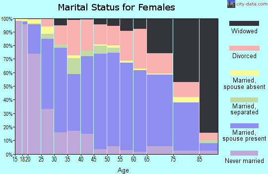 Zip code 74804 marital status for females