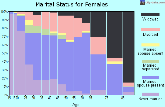 Zip code 74820 marital status for females