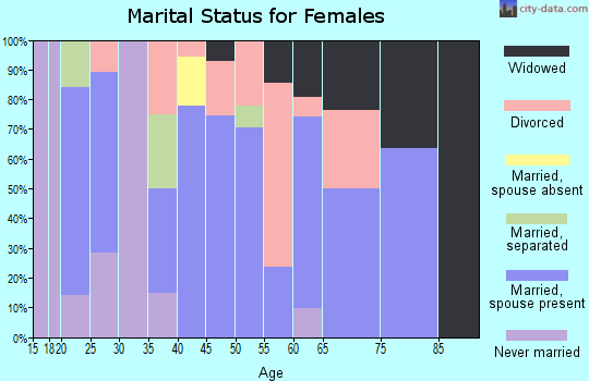 Zip code 74832 marital status for females