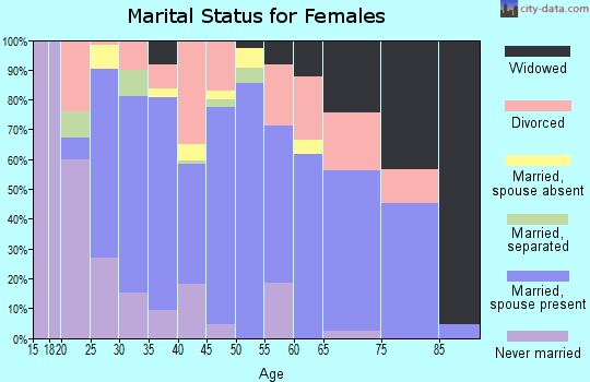 Zip code 74834 marital status for females