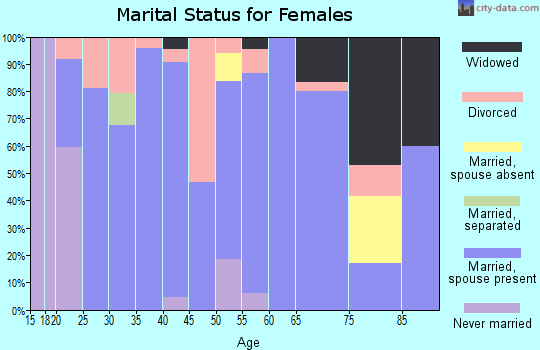 Zip code 74860 marital status for females