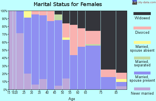Zip code 74864 marital status for females