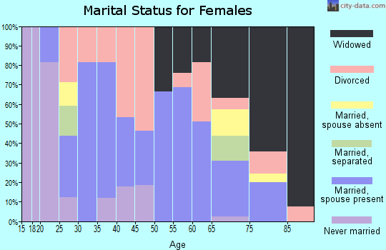 Zip code 74901 marital status for females