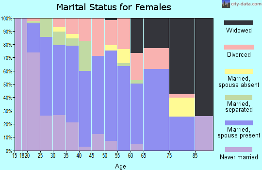 Zip code 74937 marital status for females