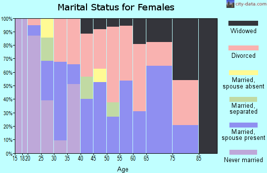 Zip code 74951 marital status for females