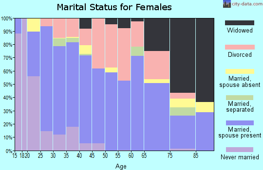 Zip code 74953 marital status for females