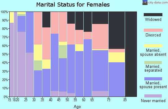 Zip code 74964 marital status for females