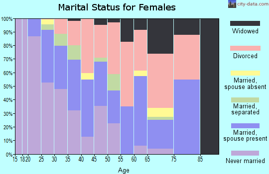 Zip code 75001 marital status for females