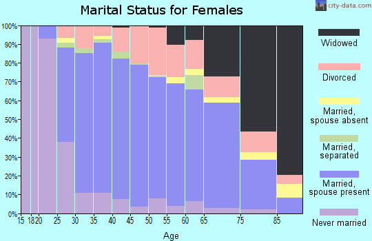 Zip code 75002 marital status for females
