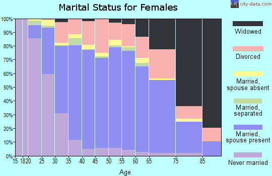 Zip code 75007 marital status for females