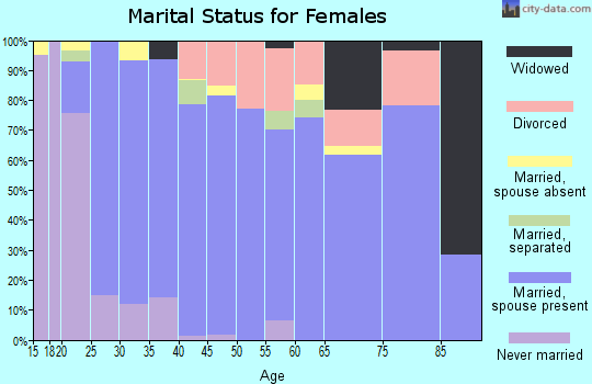 Zip code 75009 marital status for females