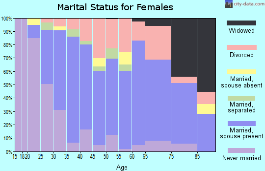 Zip code 75010 marital status for females