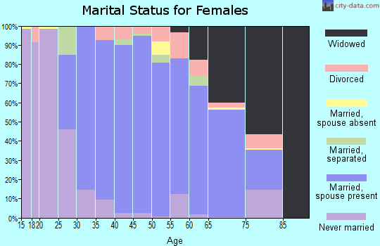 Zip code 75022 marital status for females