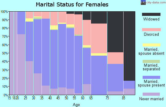 Zip code 75024 marital status for females