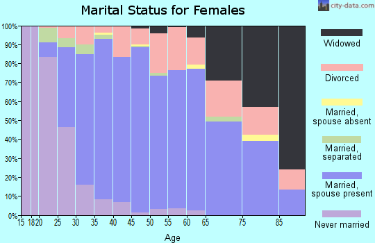 Zip code 75028 marital status for females