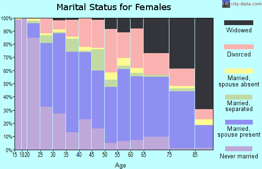 Zip code 75041 marital status for females
