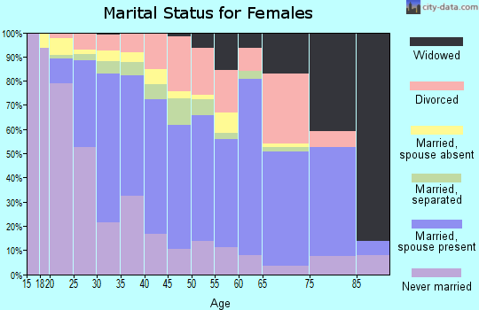Zip code 75042 marital status for females