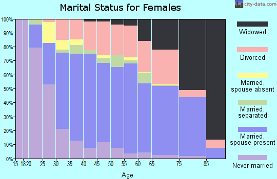Zip code 75044 marital status for females