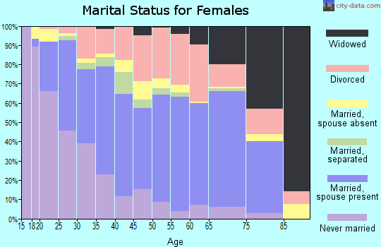 Zip code 75050 marital status for females