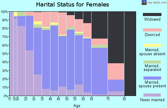 Zip code 75056 marital status for females