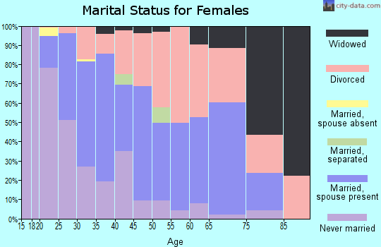 Zip code 75057 marital status for females