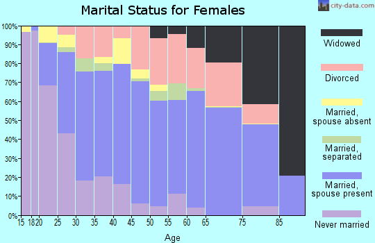 Zip code 75069 marital status for females