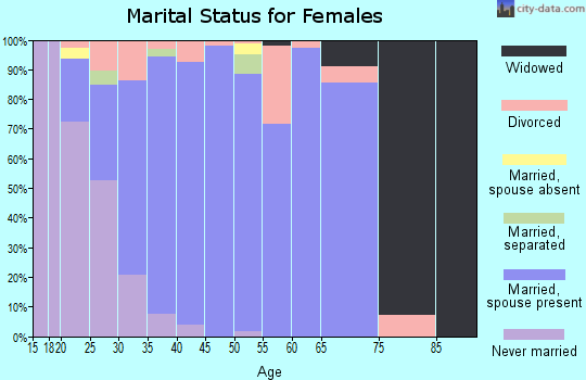 Zip code 75078 marital status for females