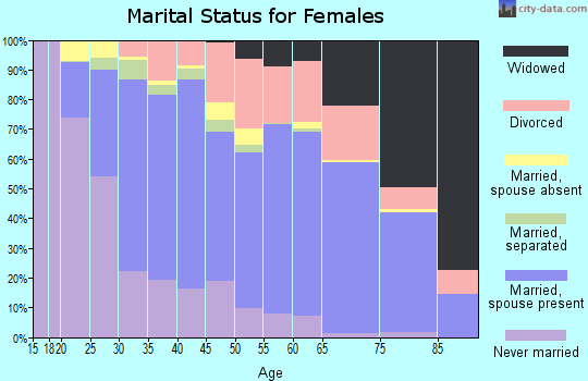 Zip code 75081 marital status for females