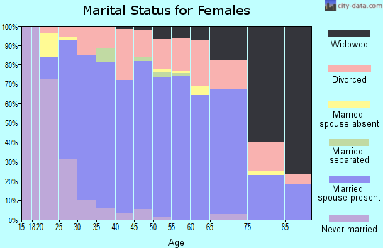 Zip code 75087 marital status for females